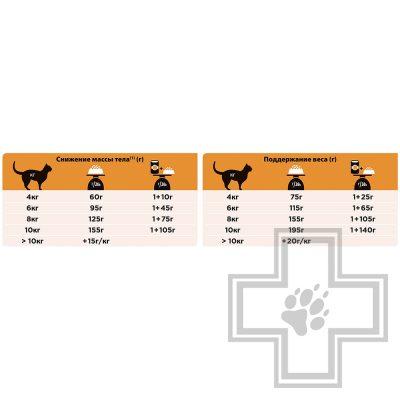 Pro Plan VD OM Корм для взрослых кошек при ожирении